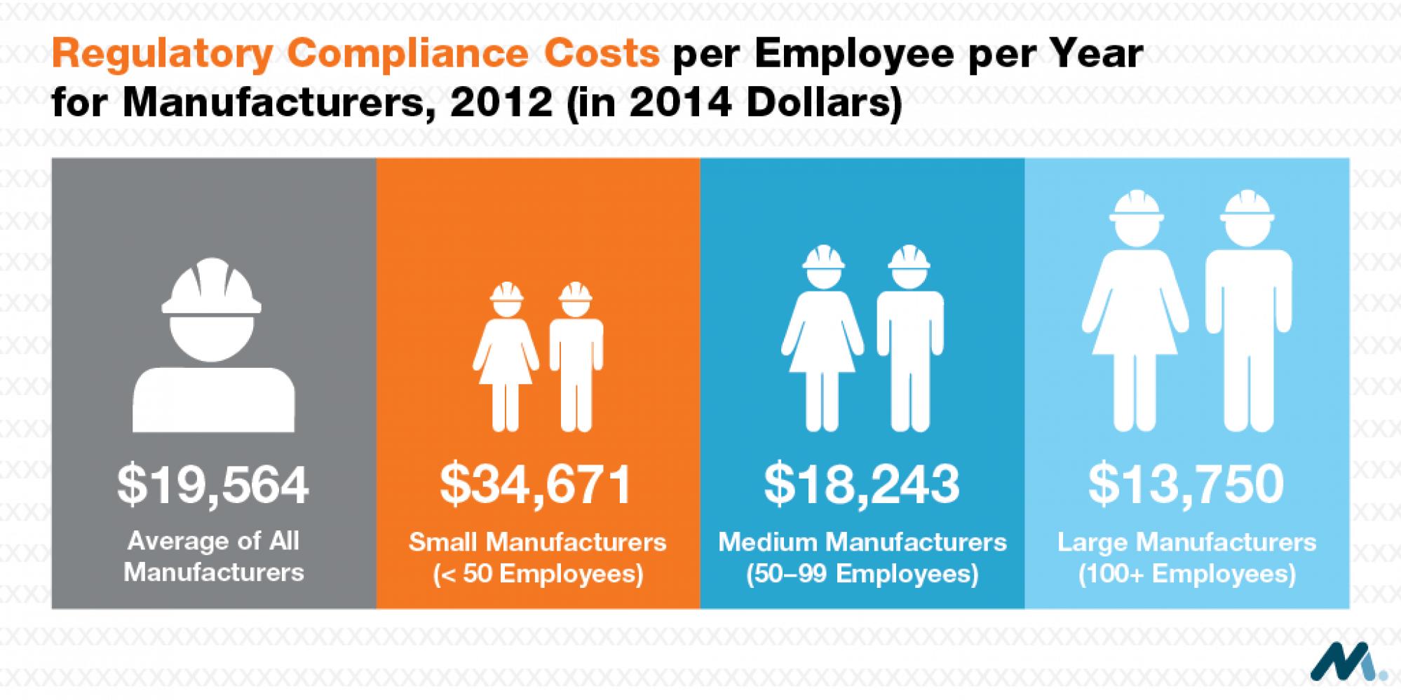 Regulatory Compliance Costs Graphic