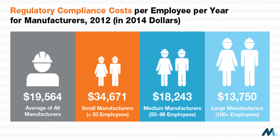 Regulatory Compliance Costs Graphic